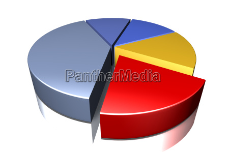 pie chart a share out moved