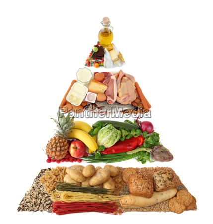 food pyramid isolated on white backgroun