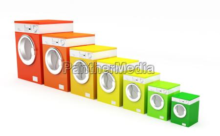 energetic class washing machine