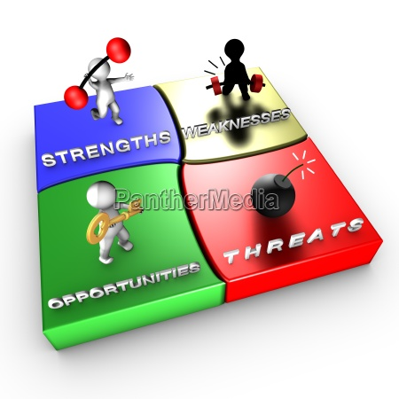 strategic method swot analysis
