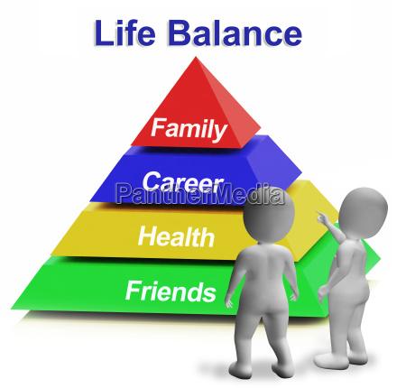 life balance pyramid having family career