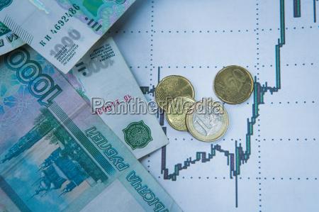 ruble exchange rate on international stock