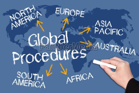 global procedures
