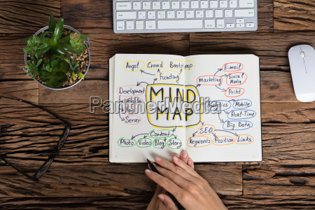 human hand with mind map concept
