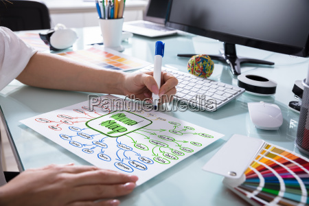 human hand drawing mind map on