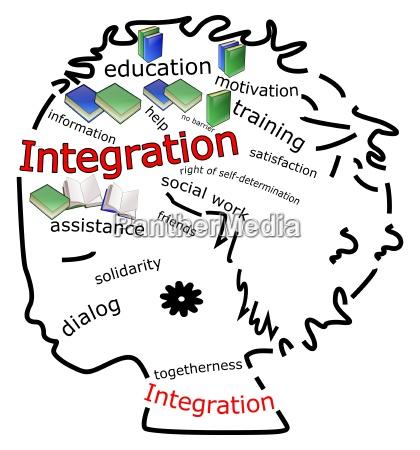 decorative integration wordcloud illustration