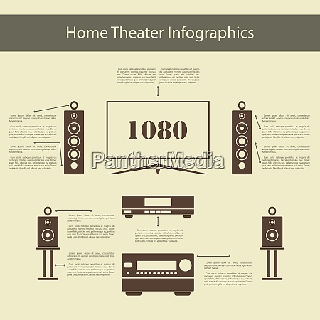 home theater infographics with wide screen