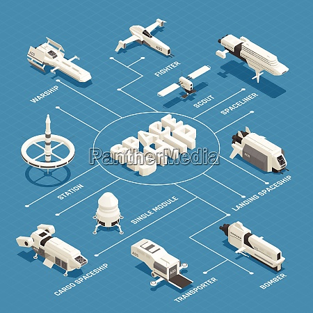 various space ships isometric flowchart with