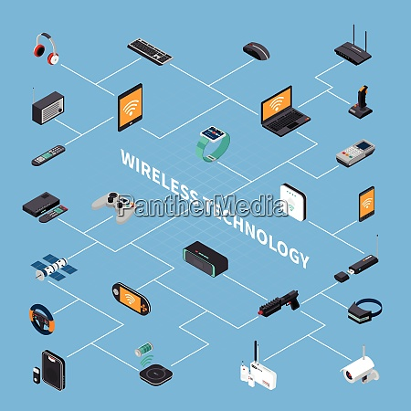 wireless electronic devices computer and game