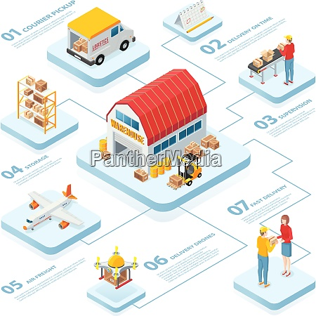 logistics infographics layout with warehouse courier