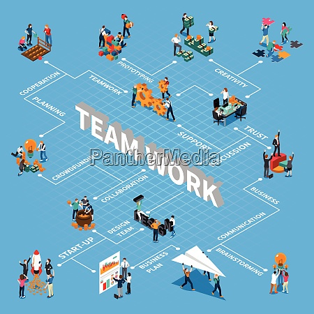 teamwork isometric flowchart with communication support