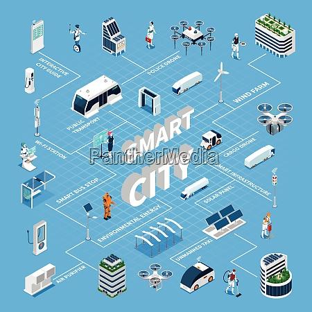 smart city isometric flowchart with solar