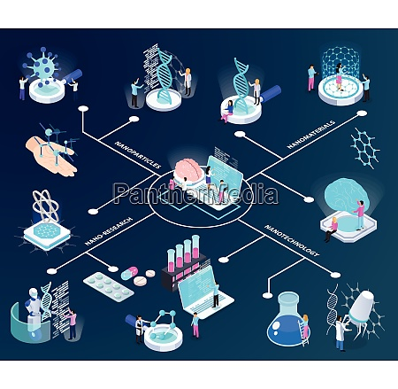 nano technology isometric flowchart scientists during