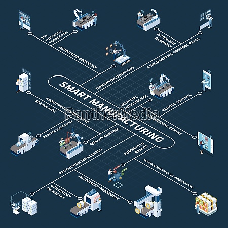 smart manufacturing with robotic equipment and