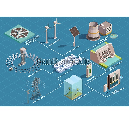 green energy production transportation consumption isometric