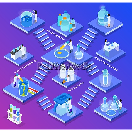 isometric water purification composition little abstract