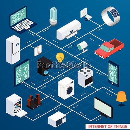 iot internet of things household control