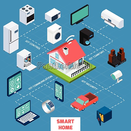 smart home iot internet of things
