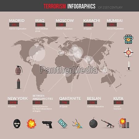 terrorism infographics set with terrorist attacks