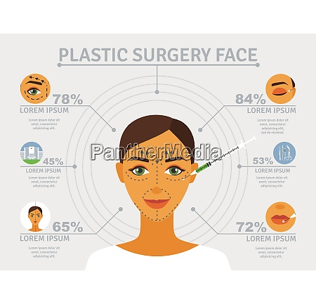 cosmetic plastic facial surgery poster with