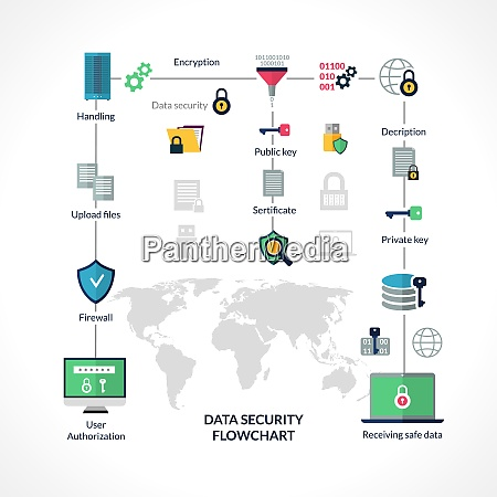 data security flowchart with info encryption