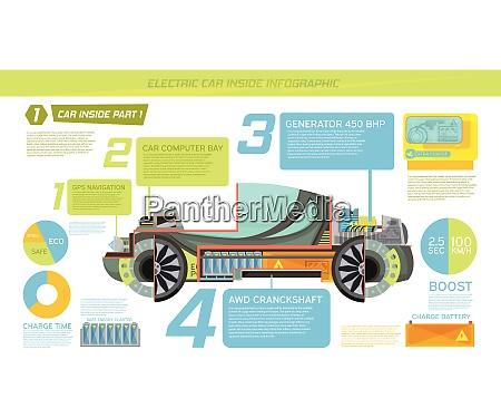 inside eco electro car with description