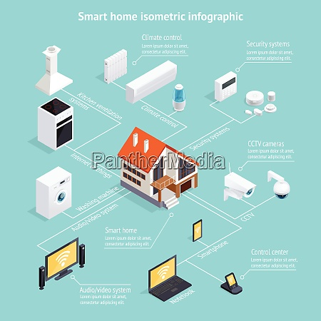 smart home internet of things isometric