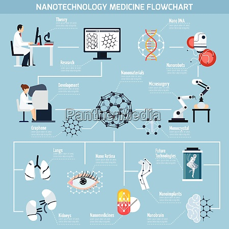 nanotechnologies in medicine flowchart with research