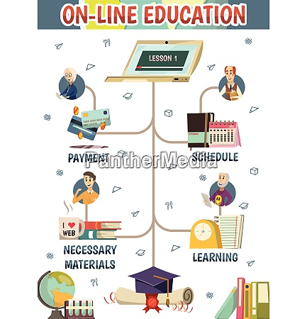 online education orthogonal flowchart with payment
