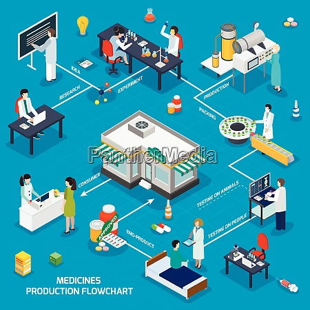 pharmaceutical production isometric flowchart from research