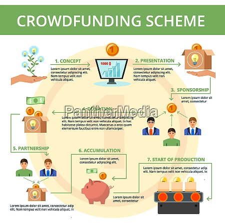crowdfunding project campaign concept flat flowchart