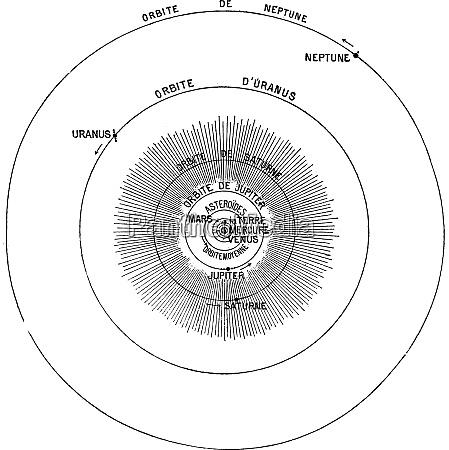 solar system vintage engraving