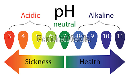 ph level scale showing sickness