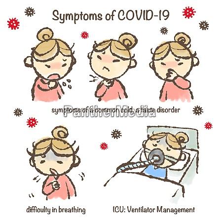 symptoms of new corona virus covid