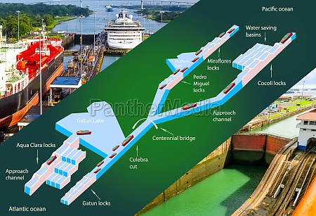 panama canal profile structure of locks
