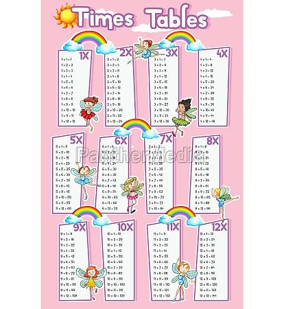 times tables chart with fairies flying