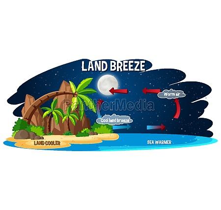 science poster design for land breeze