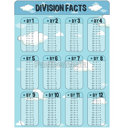 division facts chart with sky in