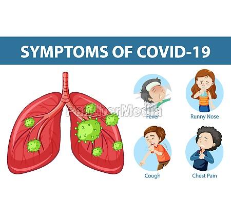 symptoms of covid 19 or coronavirus