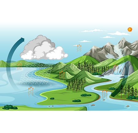 nature landscape with the water cycle